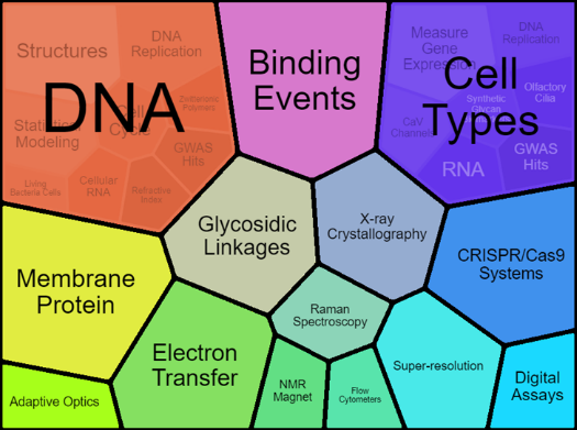 A colorful graphic with the folowing words: DNA, Binding Events, Cell Types, Membrane Protein, Glycosidic Linkages, X-ray Crystallography, CRISPR/Cas9 Systems, Adaptive Optics, Electron Transfer, NMR Magnet, Raman Spectroscopy, Super-resolution, and Digital Assays.